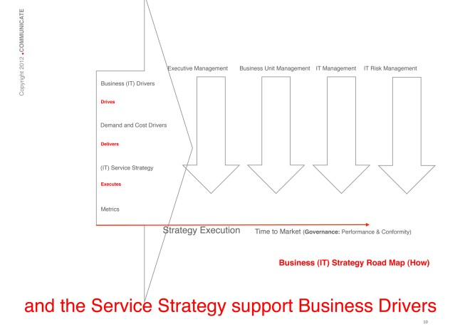 The Service Strategy support Business Drivers: