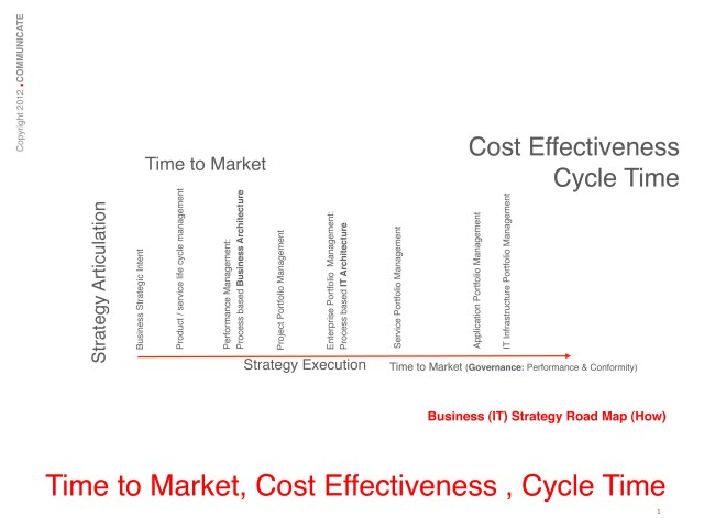 Time to Market, Cost Effectiveness, Cycle Time: