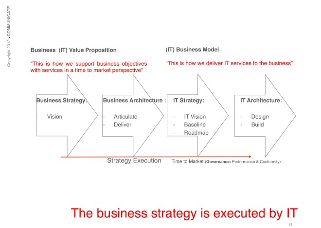 The Business Strategy is executed by IT: