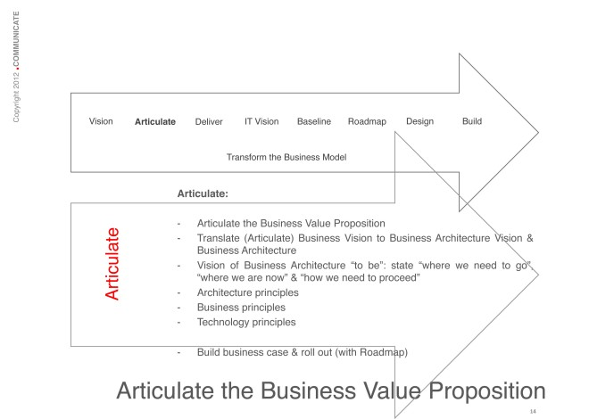 Articulate the Business Value Proposition: