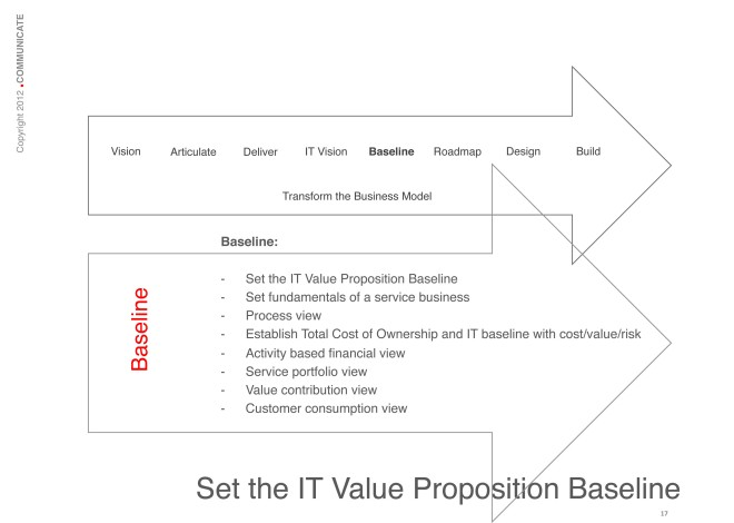 Set the IT Value Proposition Baseline: