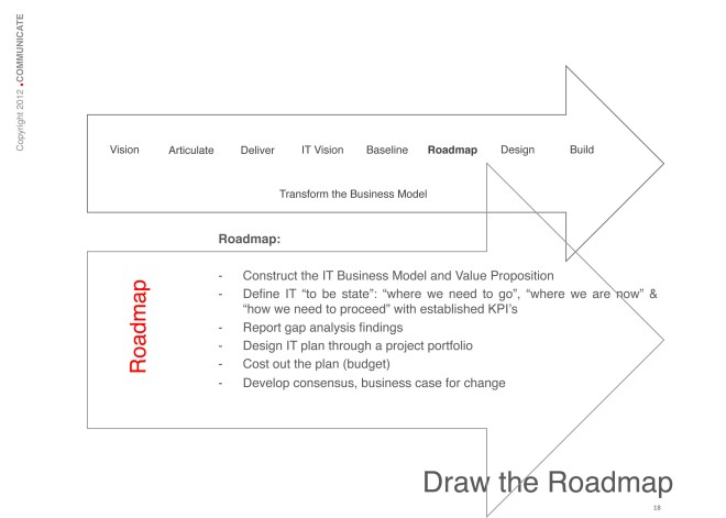 Draw the Roadmap: