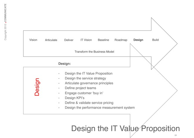 Design the IT Value Proposition: