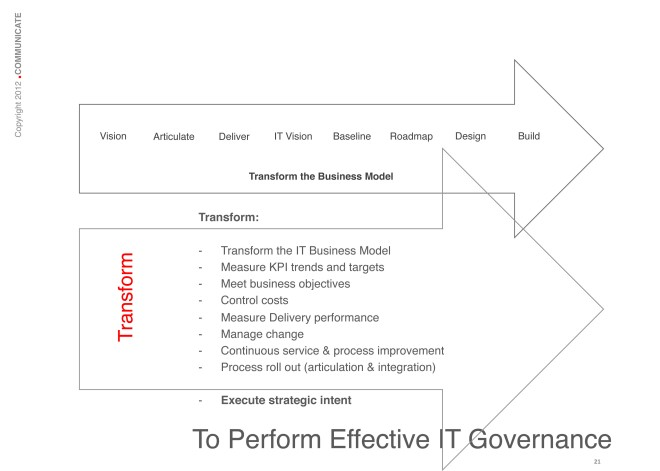 To Perform Effective IT Governance:
