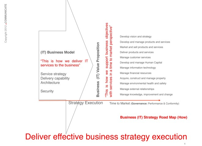 Does your IT Business Model support your Business (IT) Value Proposition?