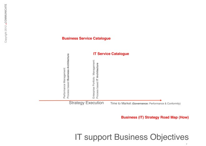 IT support Business Objectives: