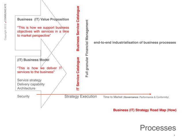 End to end industrialisation of business processes: