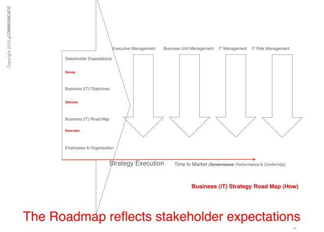 The roadmap reflects stakeholder expectations: