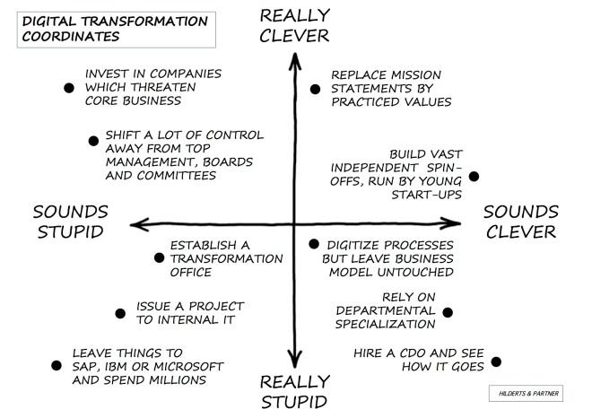 digital-transformation-coordinates-hilderts-partner